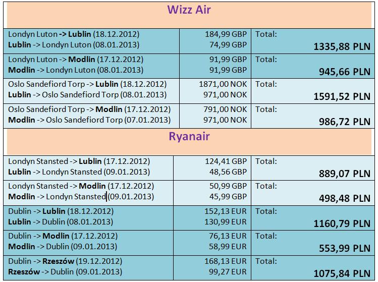 Loty do Lublina na święta. Przełom roku 2012/2013.