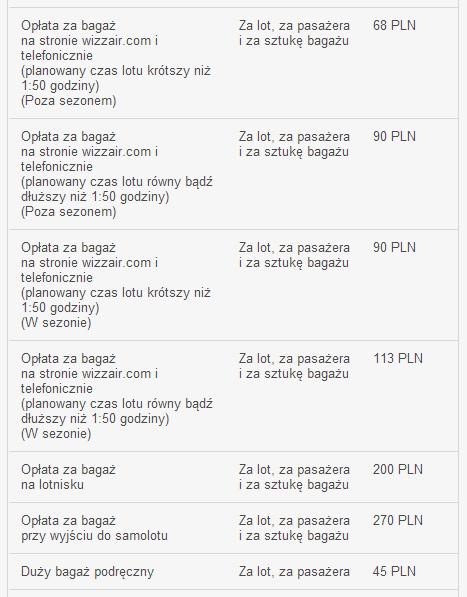 Opłata za bagaż podręczny i rejestrowany przewożony liniami Wizz Air